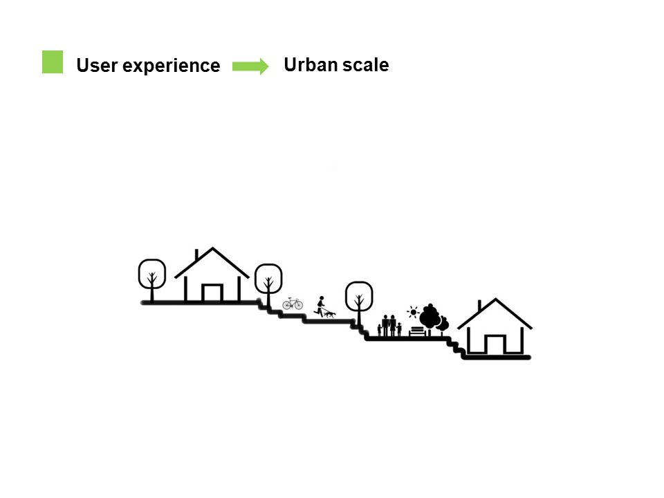 User experience Urban scale