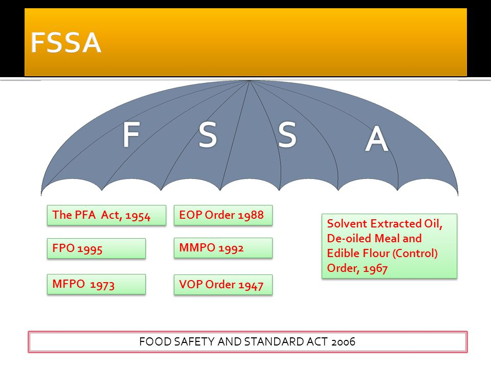 The PFA Act, 1954 FPO 1995 MFPO 1973 VOP Order 1947 EOP Order 1988 MMPO 1992 Solvent Extracted Oil, De-oiled Meal and Edible Flour (Control) Order, 1967 FOOD SAFETY AND STANDARD ACT 2006