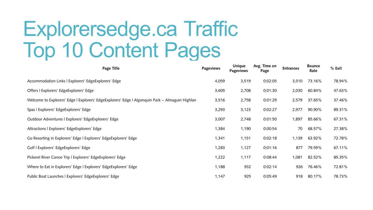 Explorersedge.ca Traffic Top 10 Content Pages