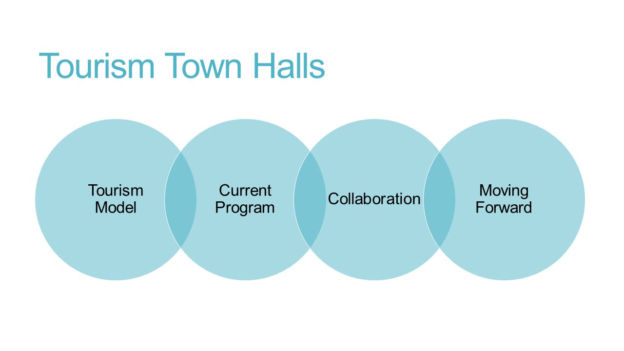 Tourism Town Halls Tourism Model Current Program Collaboration Moving Forward