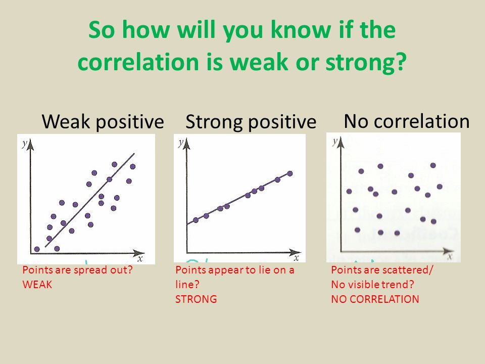 So how will you know if the correlation is weak or strong.