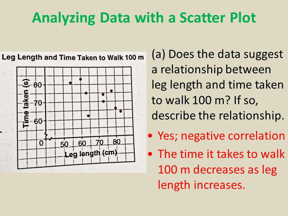 Analyzing Data with a Scatter Plot (a) Does the data suggest a relationship between leg length and time taken to walk 100 m.