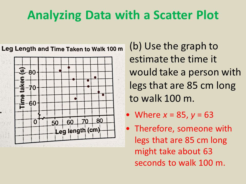 Analyzing Data with a Scatter Plot (b) Use the graph to estimate the time it would take a person with legs that are 85 cm long to walk 100 m.