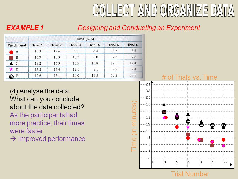EXAMPLE 1Designing and Conducting an Experiment (4) Analyse the data.