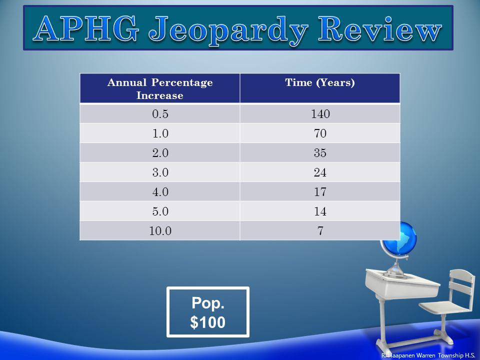 Pop. $100 Annual Percentage Increase Time (Years) 0.5140 1.070 2.035 3.024 4.017 5.014 10.07 R. Haapanen Warren Township H.S.
