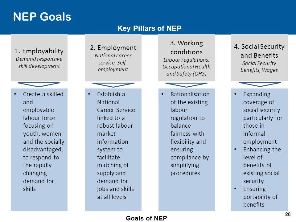 28 NEP Goals 1. Employability Demand responsive skill development 2. Employment National career service, Self- employment 3. Working conditions Labour