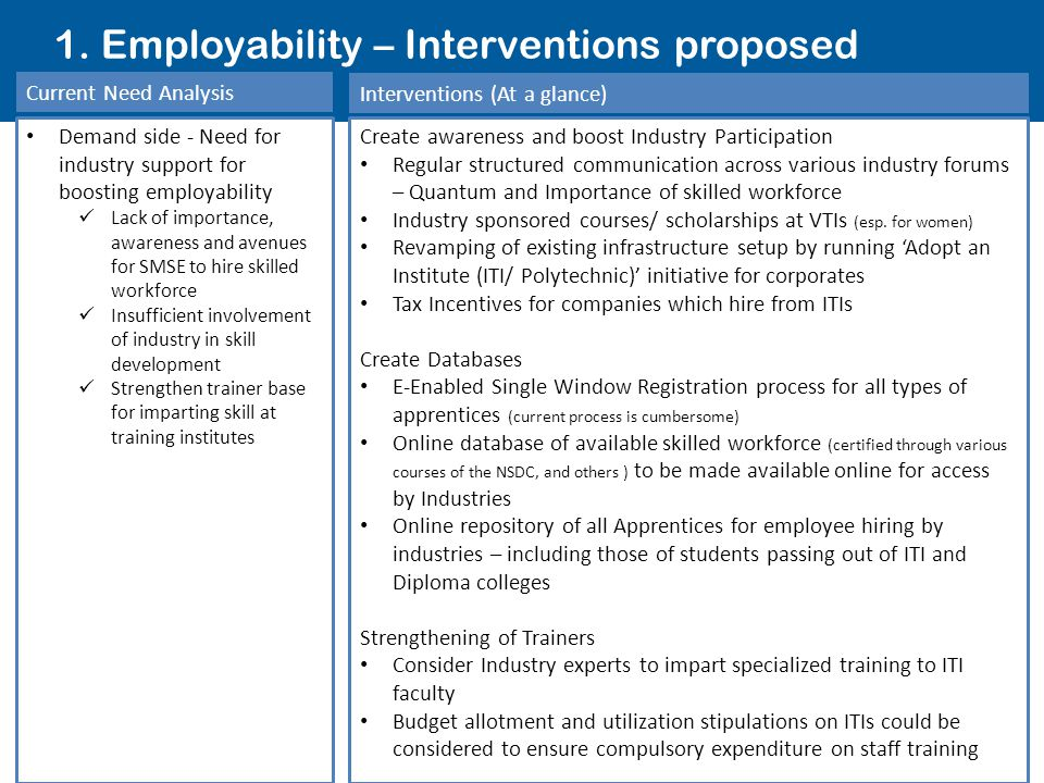 30 1. Employability – Interventions proposed Current Need Analysis Demand side - Need for industry support for boosting employability Lack of importan
