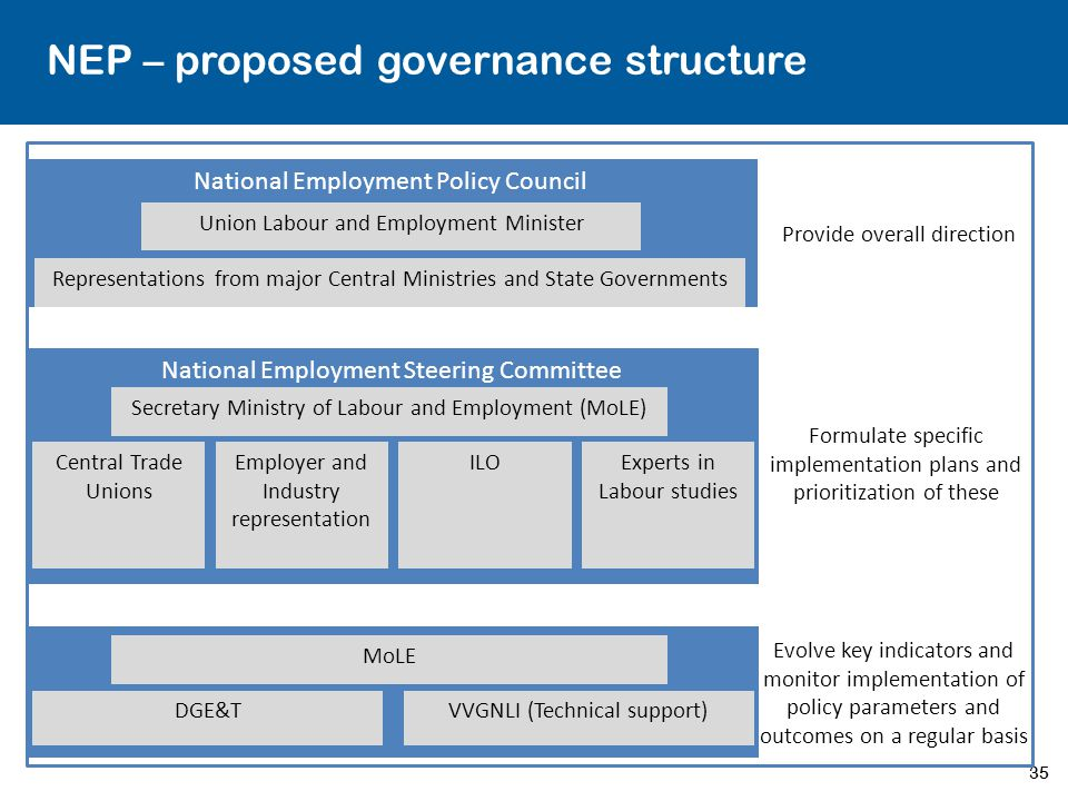 35 NEP – proposed governance structure National Employment Policy Council Provide overall direction Union Labour and Employment Minister Representatio