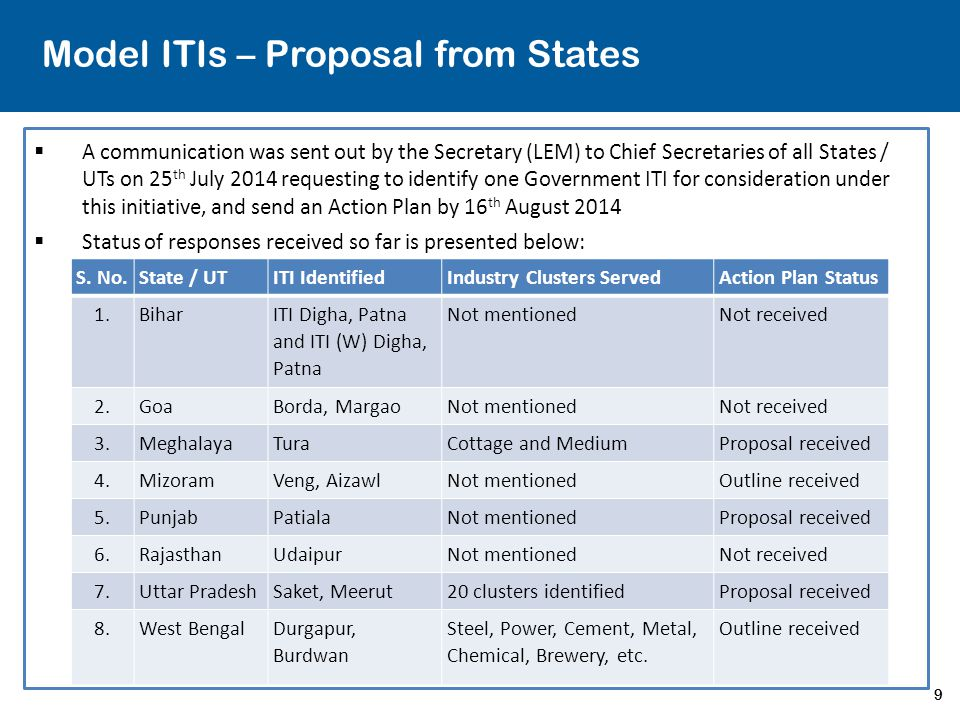 9 Model ITIs – Proposal from States  A communication was sent out by the Secretary (LEM) to Chief Secretaries of all States / UTs on 25 th July 2014