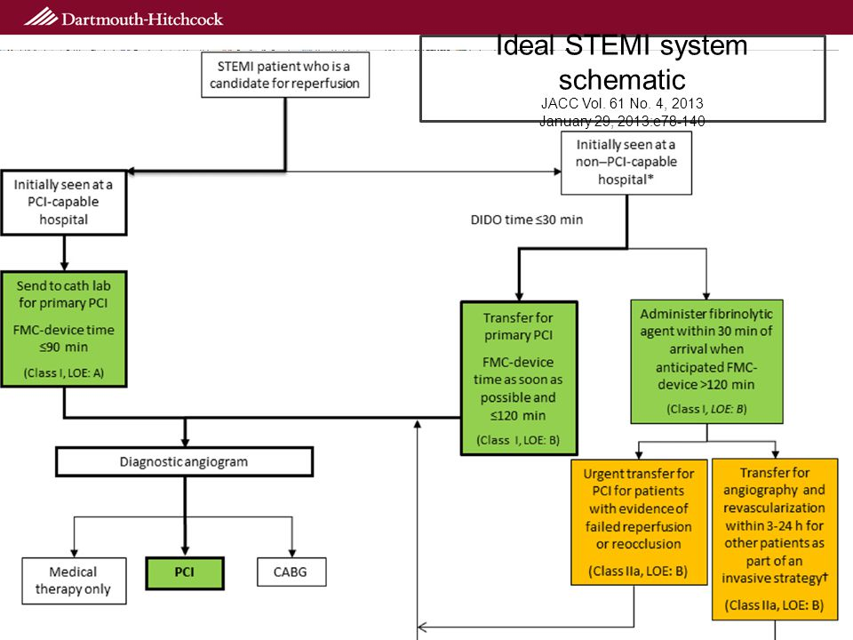 Ideal STEMI system schematic JACC Vol. 61 No. 4, 2013 January 29, 2013:e78-140