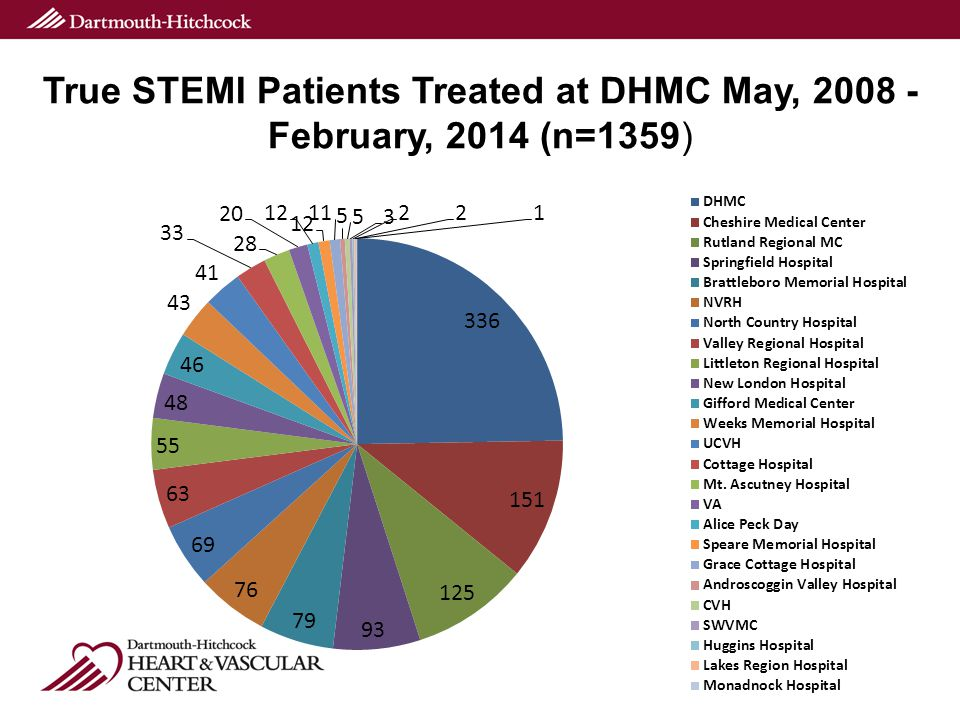 True STEMI Patients Treated at DHMC May, 2008 - February, 2014 (n=1359)