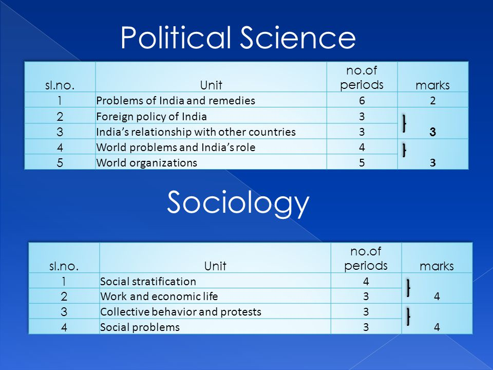 Political Science Sociology