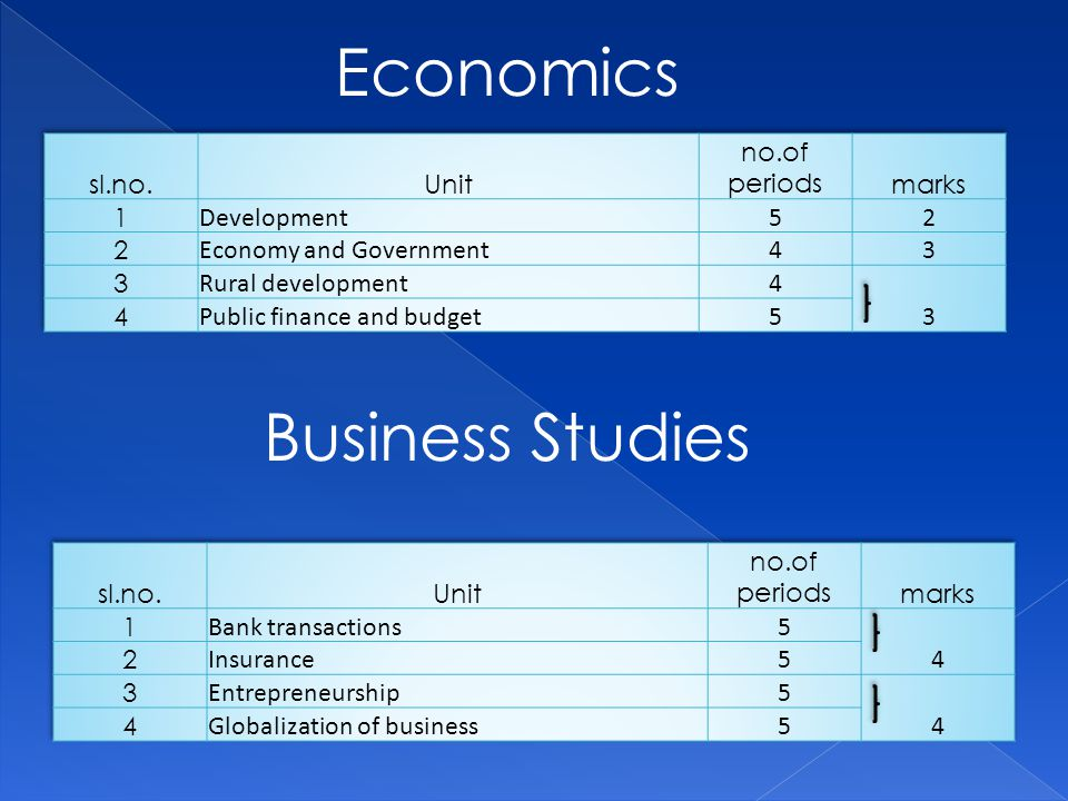 Economics Business Studies