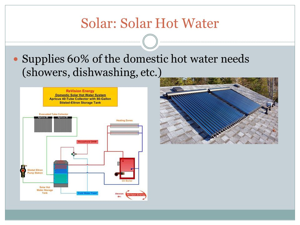 Solar: Solar Hot Water Supplies 60% of the domestic hot water needs (showers, dishwashing, etc.)