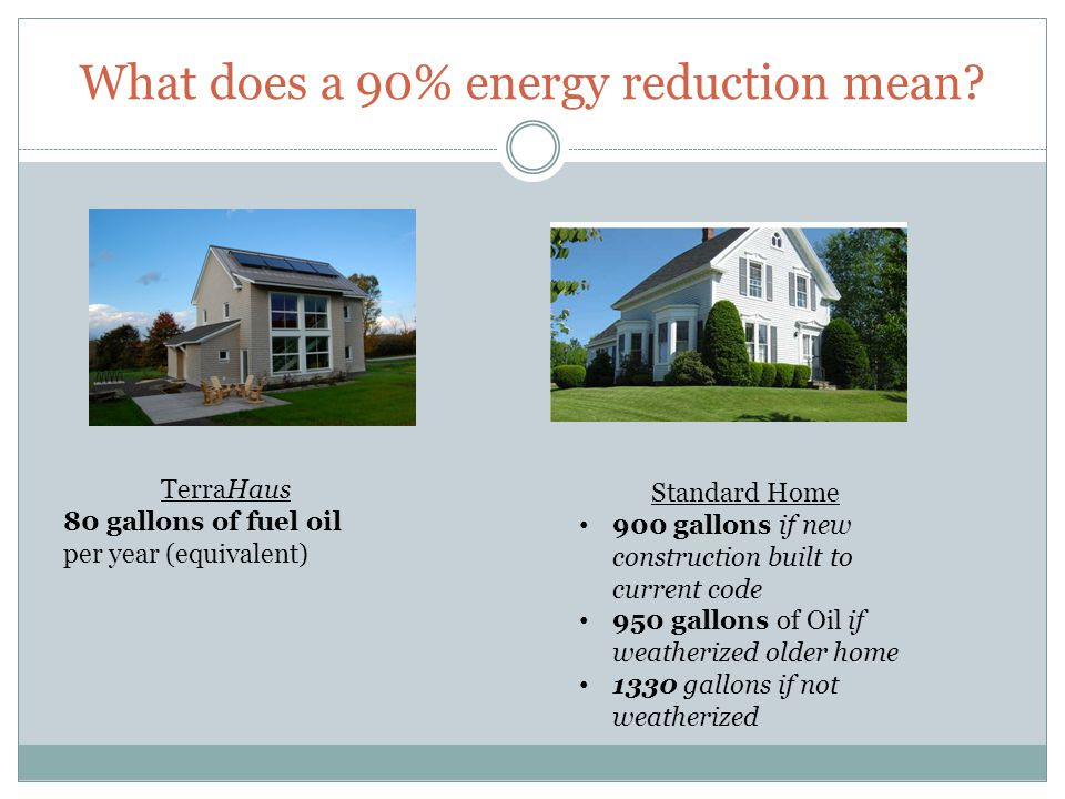 What does a 90% energy reduction mean? TerraHaus 80 gallons of fuel oil per year (equivalent) Standard Home 900 gallons if new construction built to c