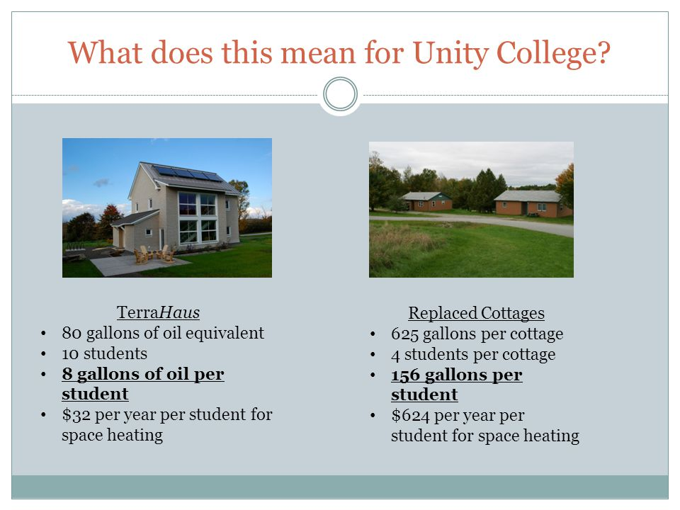 What does this mean for Unity College? TerraHaus 80 gallons of oil equivalent 10 students 8 gallons of oil per student $32 per year per student for sp