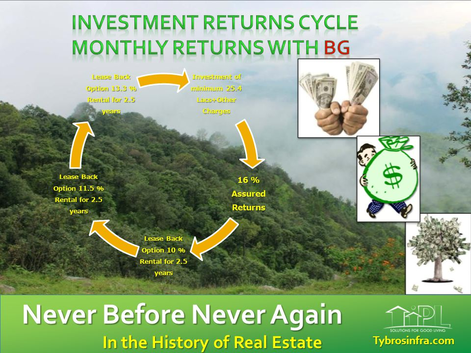 Total returns 32.23 lacs in 10 Yrs + Buy Back option Investmen t of 25.4 Lacs Rs Returns Assured Return 10.15 lacs up to 2.5 yrs Assured Rental 6.34 lacs in another 2.5 yrs Assured Rental 7.30 lacs in another 2.5 yrs Assured Rental 8.44 lacs in another 2.5 yrs Tybrosinfra.com Never Before Never Again in the History of Real Estate Tybrosinfra.com Never Before Never Again In the History of Real Estate In the History of Real Estate
