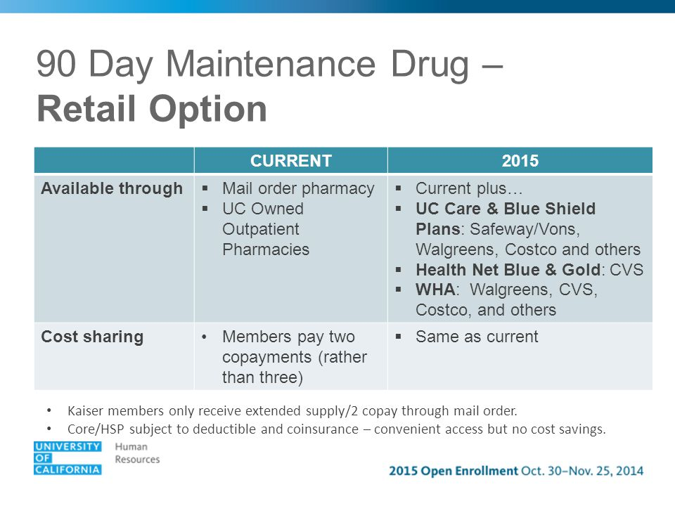 90 Day Maintenance Drug – Retail Option CURRENT2015 Available through  Mail order pharmacy  UC Owned Outpatient Pharmacies  Current plus…  UC Care & Blue Shield Plans: Safeway/Vons, Walgreens, Costco and others  Health Net Blue & Gold: CVS  WHA: Walgreens, CVS, Costco, and others Cost sharingMembers pay two copayments (rather than three)  Same as current Kaiser members only receive extended supply/2 copay through mail order.