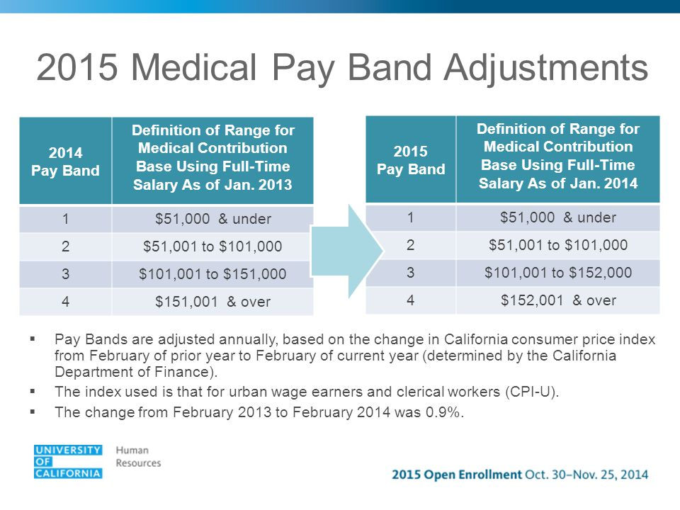 2015 Medical Pay Band Adjustments 2014 Pay Band Definition of Range for Medical Contribution Base Using Full-Time Salary As of Jan.