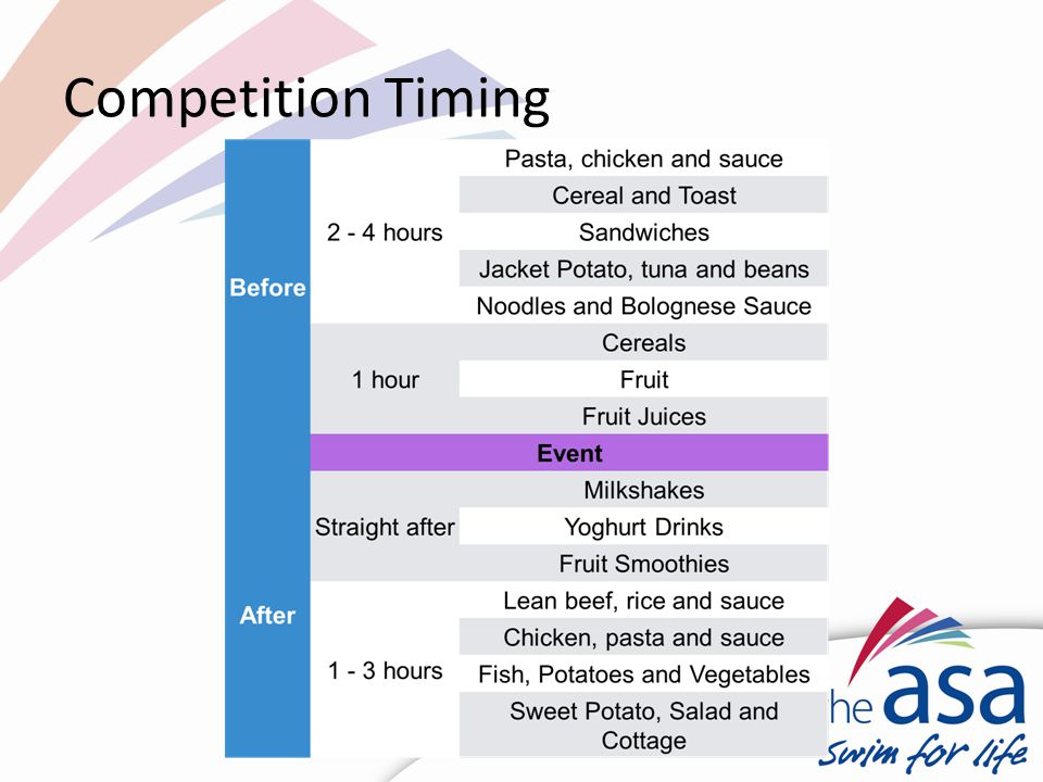 Competition Timing