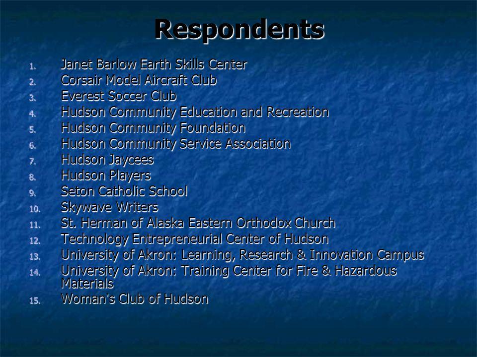 Respondents 1. Janet Barlow Earth Skills Center 2. Corsair Model Aircraft Club 3. Everest Soccer Club 4. Hudson Community Education and Recreation 5.