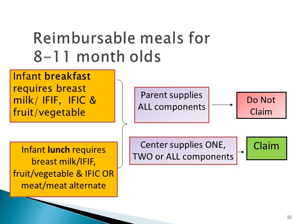 10 Parent supplies ALL components Center supplies ONE, TWO or ALL components Do Not Claim Claim Infant breakfast requires breast milk/ IFIF, IFIC & fr