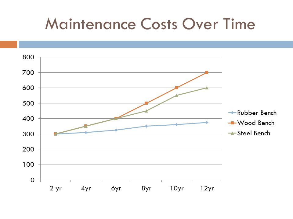 Maintenance Costs Over Time