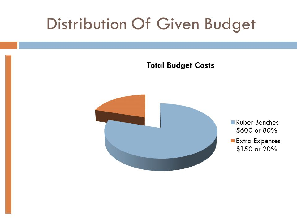 Distribution Of Given Budget
