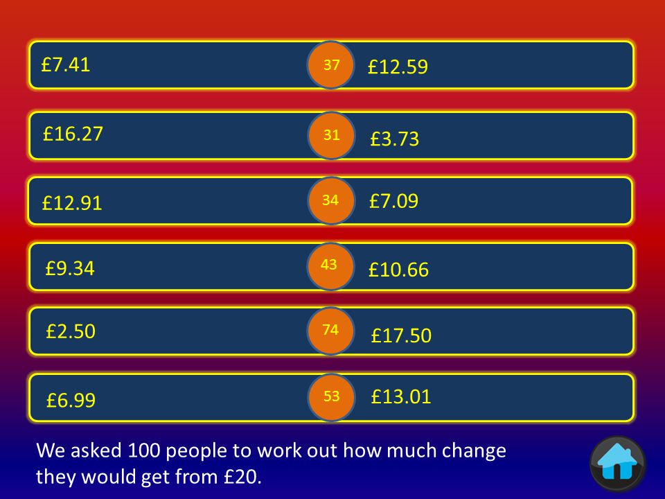 £6.01 £7.43 £6.18 £3.82 £4.45 £1.66 £6 £5.55 £8.34 £4 62 26 24 37 29 98 We asked 100 people to work out how much change they would get from £10.