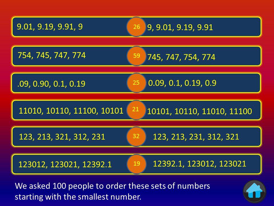 six thousand six hundredths 3954.256 six thousandths six tenths six million six 975.625 986,248,321.2 4296.1 62 21 3 39 22 86 We asked 100 people the value of the digit 6.