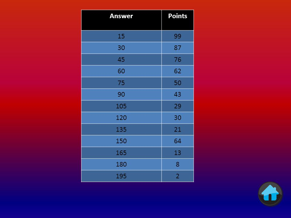 We gave 100 people 100 seconds to name multiples of 15 (0-300) Answers