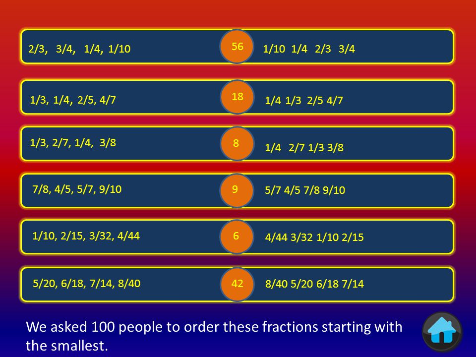 11/6 11/2 51/8 39/7 112/9 19/5 75 69 32 38 7 57 We asked 100 people to change these mixed numbers to improper fractions.