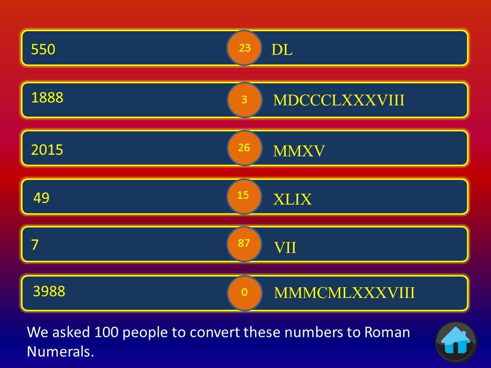 LXXXVIII 88 IX 9 XXVII 27 3 74 41 III LXXIV XLI 4 70 29 89 9 18 We asked 100 people to write figures for these Roman Numerals.