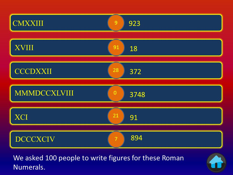 DL 1888 MDCCCLXXXVIII 2015 MMXV XLIX VII MMMCMLXXXVIII 49 7 3988 23 3 26 15 87 0 We asked 100 people to convert these numbers to Roman Numerals.