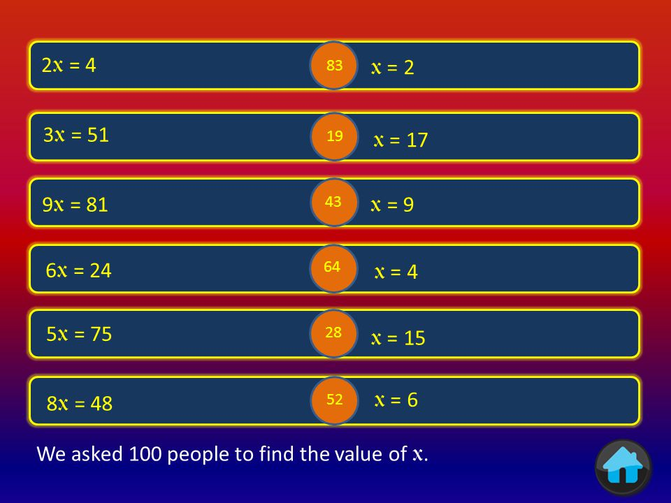 x + 1 = 2 x = 1 x – 4 = 6 x = 10 3 + x = 8 x = 5 x = 12 x = 15 x = 4 -4 + x = 8 21 – x = 6 3 + x -2 = 5 75 52 55 21 39 40 We asked 100 people to find the value of x.