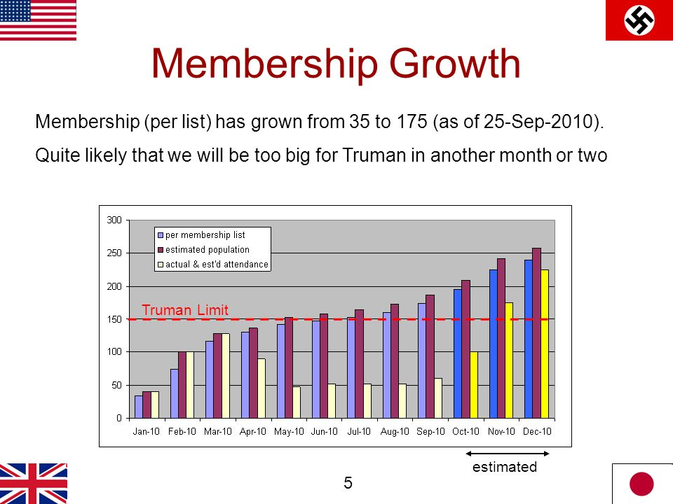 5 Membership Growth Membership (per list) has grown from 35 to 175 (as of 25-Sep-2010).