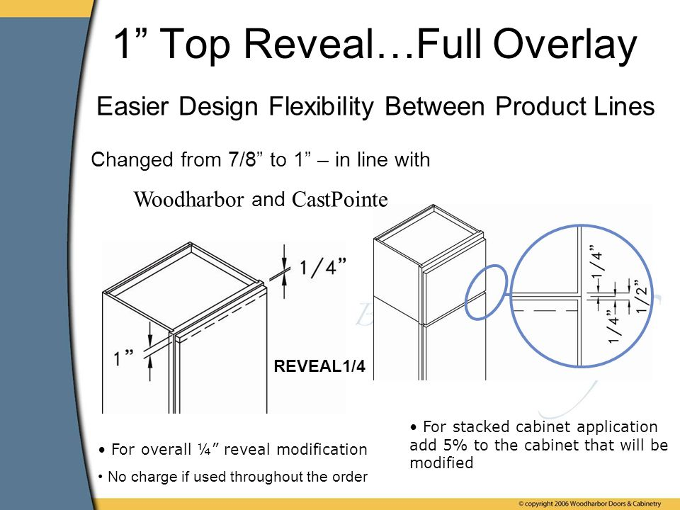 1 Top Reveal…Full Overlay Easier Design Flexibility Between Product Lines REVEAL1/4 For overall ¼ reveal modification No charge if used throughout the order For stacked cabinet application add 5% to the cabinet that will be modified Changed from 7/8 to 1 – in line with Woodharbor and CastPointe