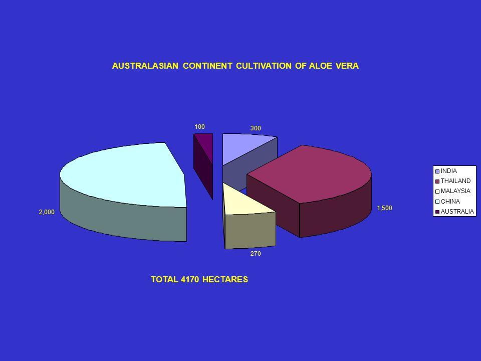 AUSTRALASIAN CONTINENT CULTIVATION OF ALOE VERA 300 270 100 INDIA 1,500 THAILAND MALAYSIA 2,000 CHINA AUSTRALIA TOTAL 4170 HECTARES