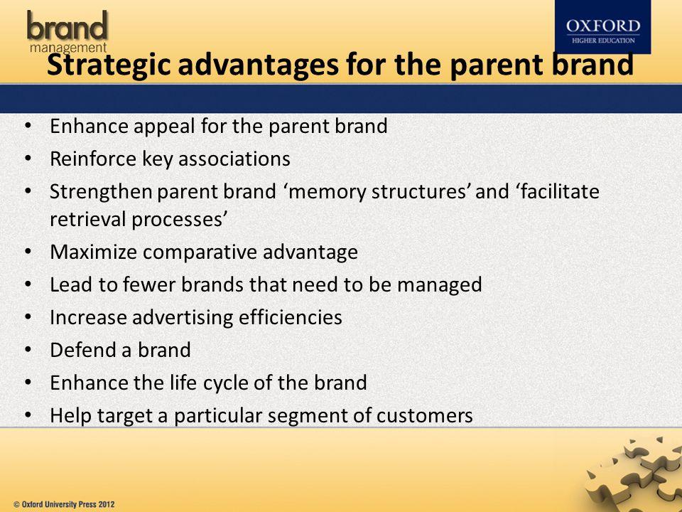 Strategic advantages for the parent brand Enhance appeal for the parent brand Reinforce key associations Strengthen parent brand 'memory structures' a