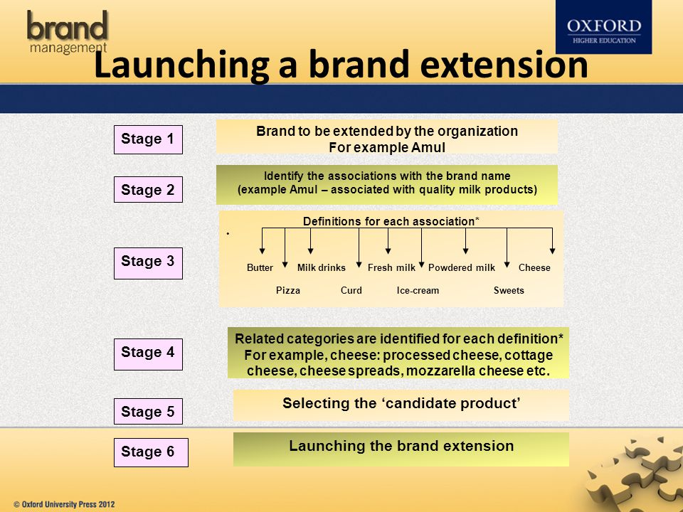 Launching a brand extension Brand to be extended by the organization For example Amul Definitions for each association* Butter Milk drinks Fresh milk