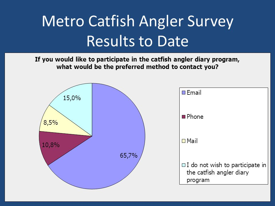 Metro Catfish Angler Survey Results to Date