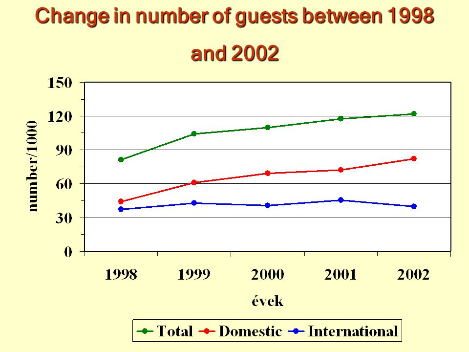 Change in the number of hosts between 1998 and 2002