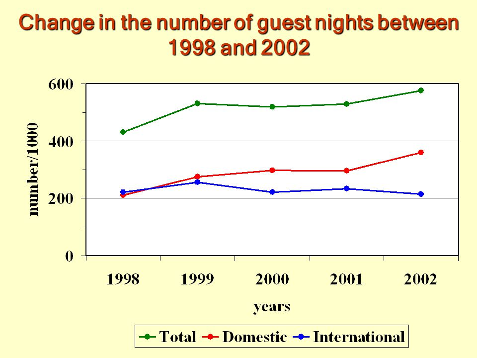 Change in number of guests between 1998 and 2002