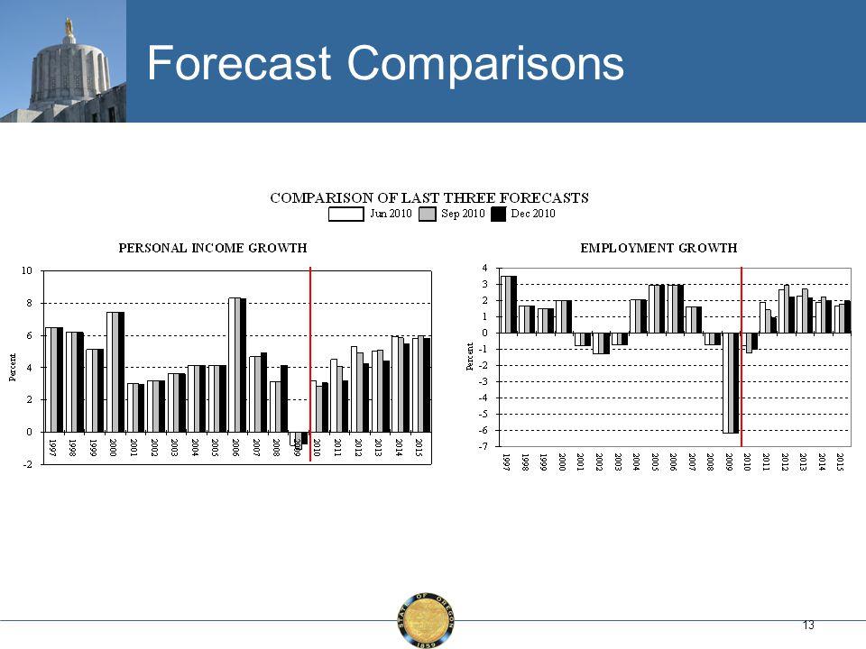 13 Forecast Comparisons