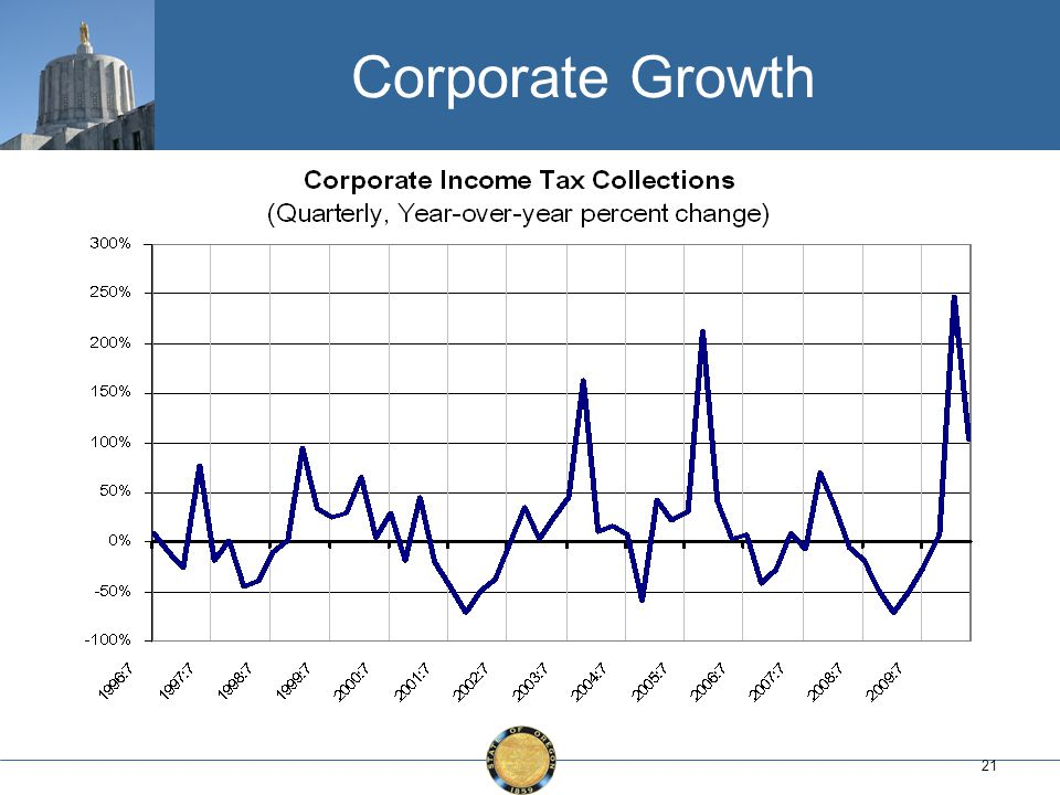 21 Corporate Growth