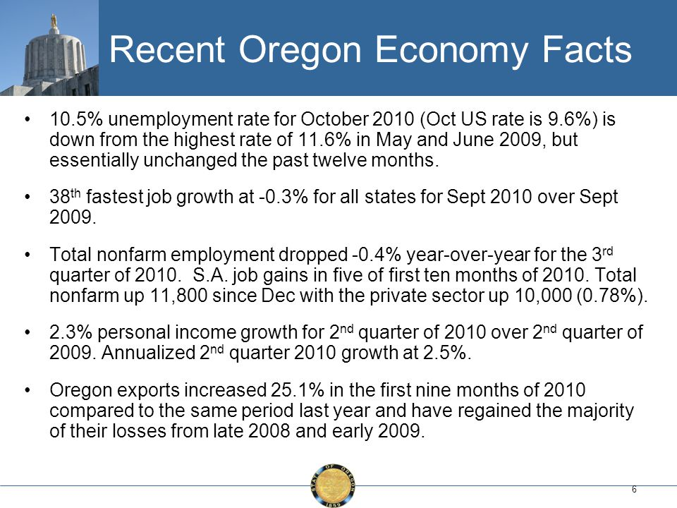6 10.5% unemployment rate for October 2010 (Oct US rate is 9.6%) is down from the highest rate of 11.6% in May and June 2009, but essentially unchanged the past twelve months.