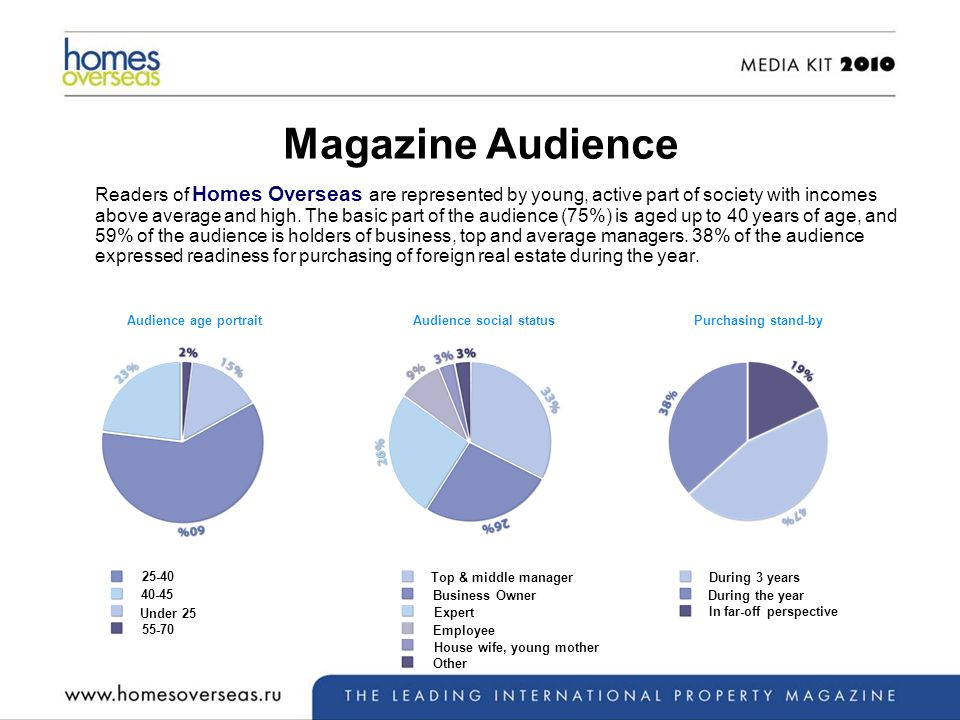Magazine Audience Readers of Homes Overseas are represented by young, active part of society with incomes above average and high.