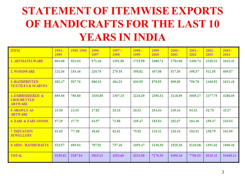 14 (E) HANDICRAFT INDUSTRY IN RAJASTHAN The exports of handicraft from Rajasthan in 2003-04 stood at Rs.