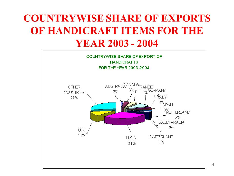 5 COMPARATIVE CHART OF THE EXPORTS OF HANDICRAFTS IN THE YEAR 2003 – 2004 TO VARIOUS COUNTRIES VIS-A-VIZ 2002-2003 2002 - 20032003 - 2004 SR.NOCOUNTRYRS.