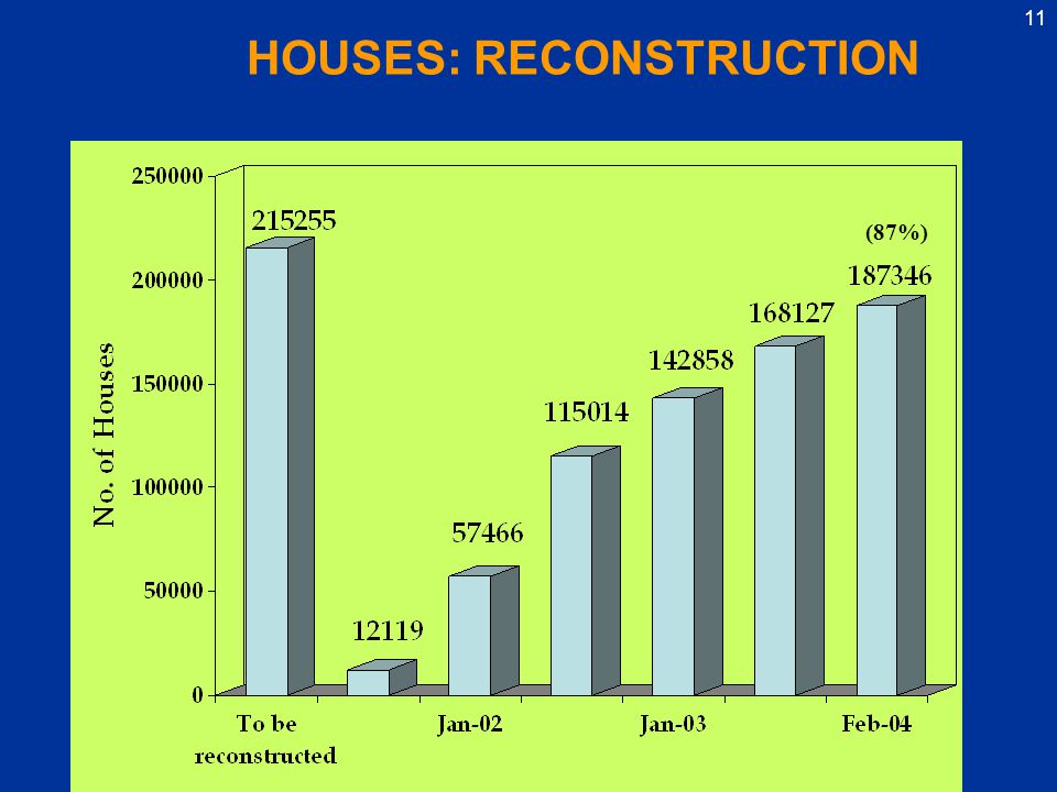 11 HOUSES: RECONSTRUCTION (87%)